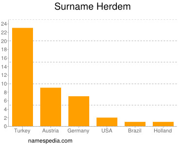 Surname Herdem