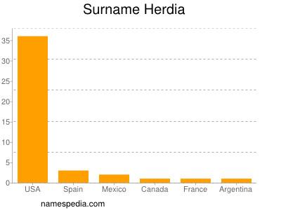 Surname Herdia