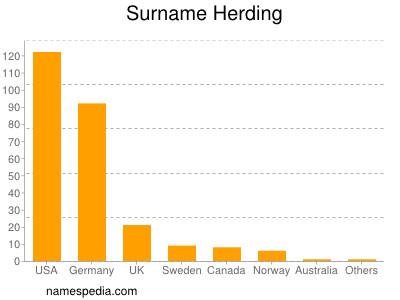 Surname Herding
