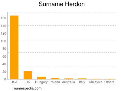 Surname Herdon