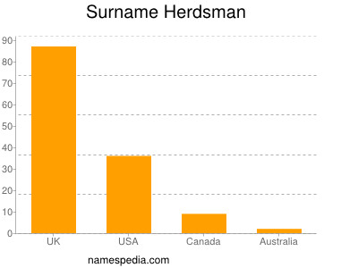 Surname Herdsman