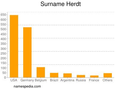 Surname Herdt