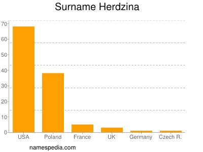 Surname Herdzina