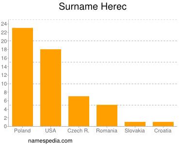 Surname Herec