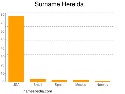 Surname Hereida
