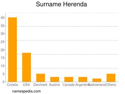 Surname Herenda