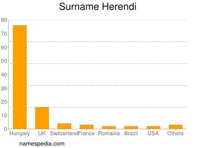 Surname Herendi