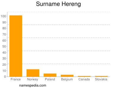 Surname Hereng