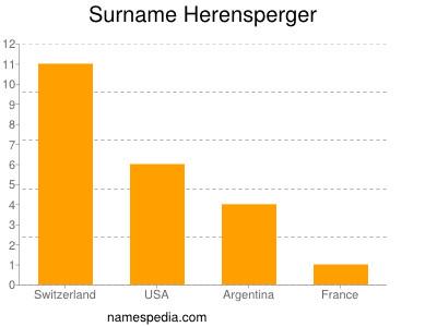Surname Herensperger