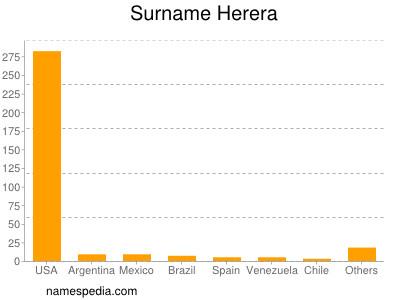 Surname Herera