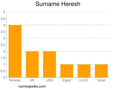 Surname Heresh
