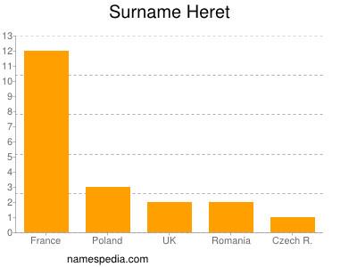 Surname Heret