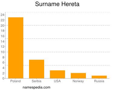 Surname Hereta