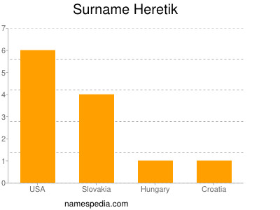 Surname Heretik