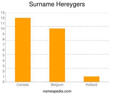 Surname Hereygers