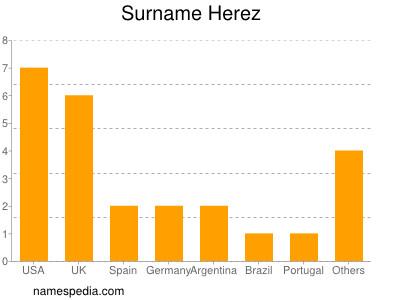 Surname Herez
