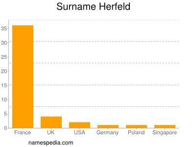Surname Herfeld
