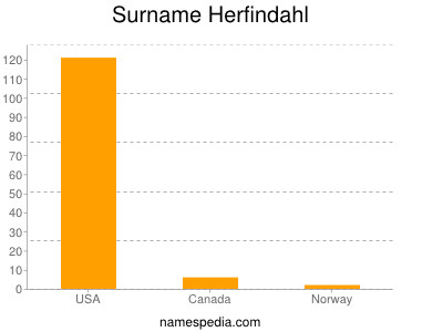 Surname Herfindahl