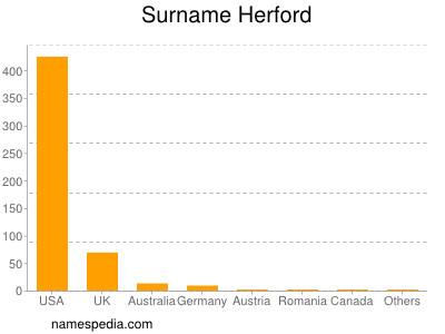 Surname Herford