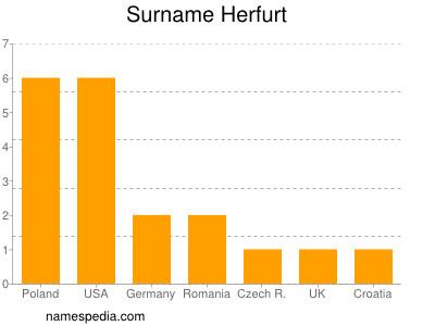 Surname Herfurt