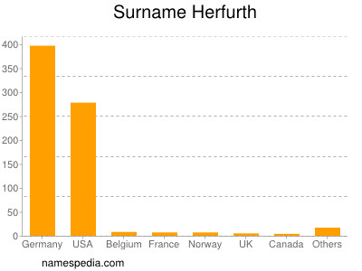 Surname Herfurth