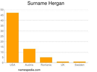 Surname Hergan