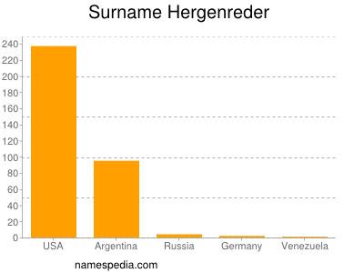 Surname Hergenreder