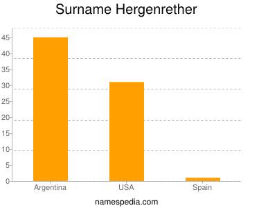 Surname Hergenrether