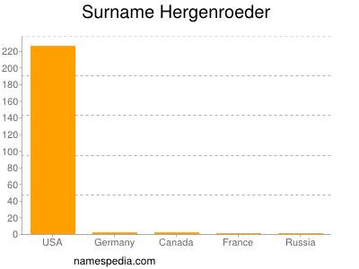 Surname Hergenroeder