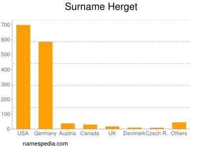 Surname Herget