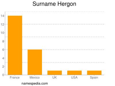 Surname Hergon