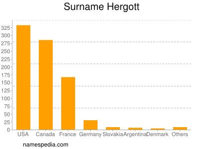 Surname Hergott
