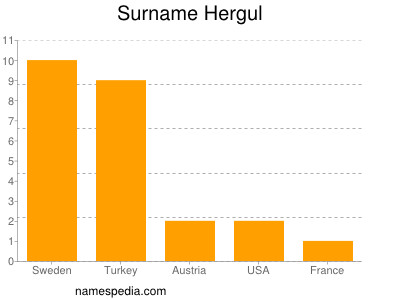 Surname Hergul