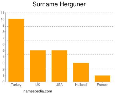 Surname Herguner