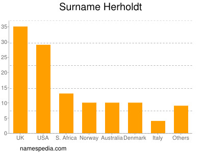 Surname Herholdt