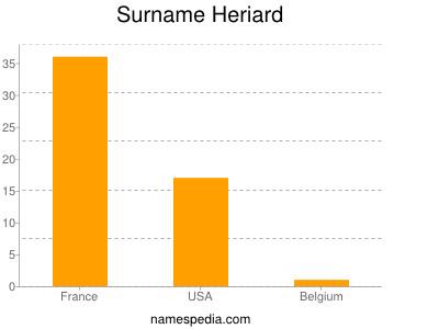 Surname Heriard