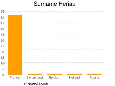 Surname Heriau