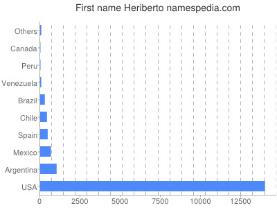 Given name Heriberto