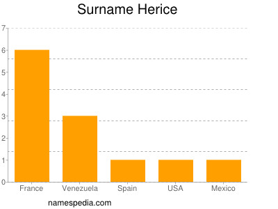 Surname Herice