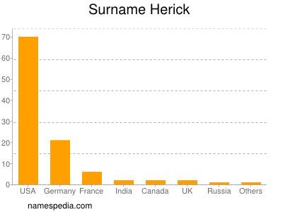 Surname Herick