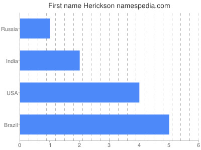 Given name Herickson