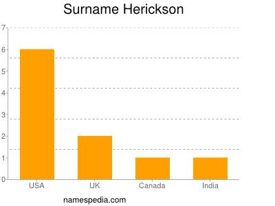 Surname Herickson