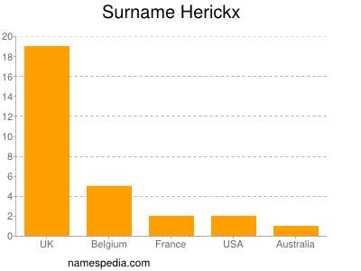 Surname Herickx