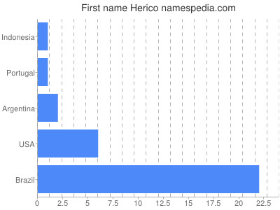 Given name Herico