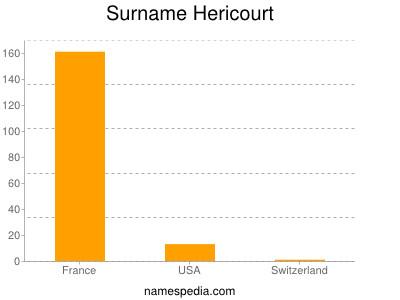 Surname Hericourt