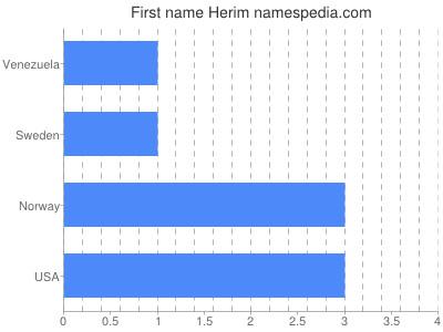 Given name Herim