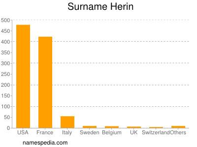 Surname Herin