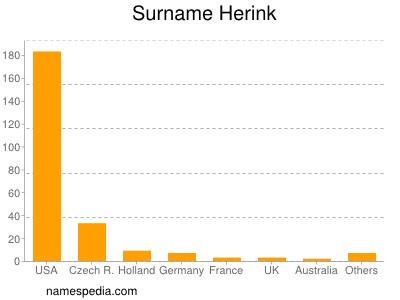Surname Herink
