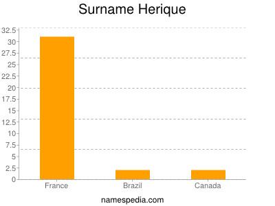 Surname Herique