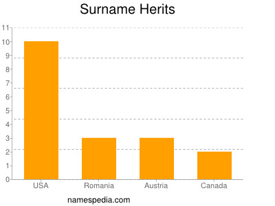 Surname Herits